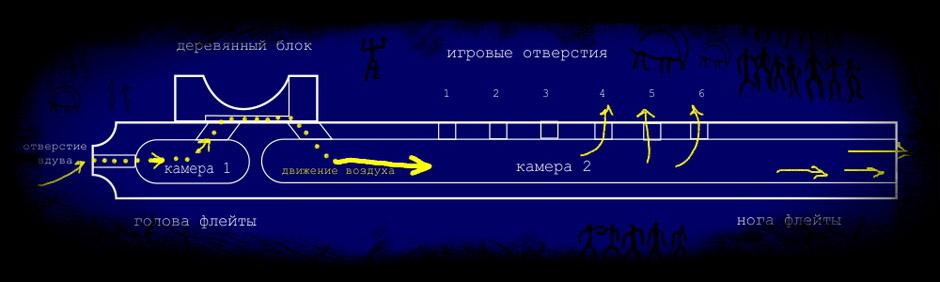 Как сделать поперечную флейту своими руками
